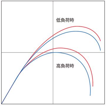 img_bending_graph.png
